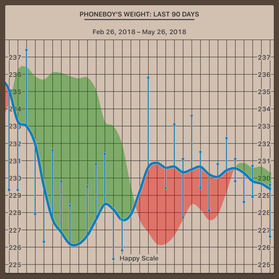 weight_chart_2018-02-26_to_2018-05-26.png
