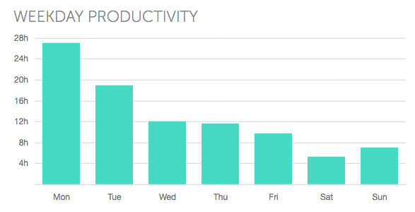 june2017-weekday-productivity.png