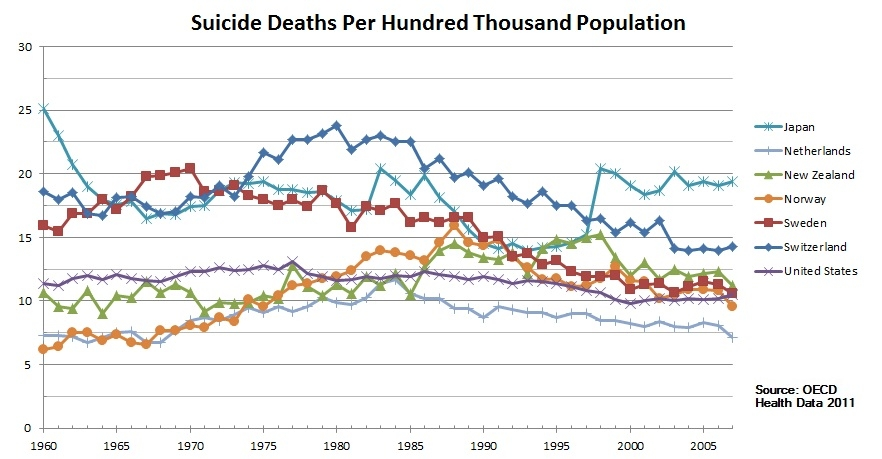 Suicide Deaths per 100,000 People — Trends